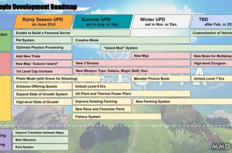 Craftopia Roadmap updated, New Plans To Increase level cap, While Adding New Pet Systems, Creative Mode, And More Weapons Including Guns