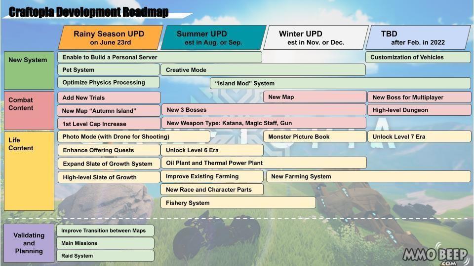 Craftopia-Roadmap